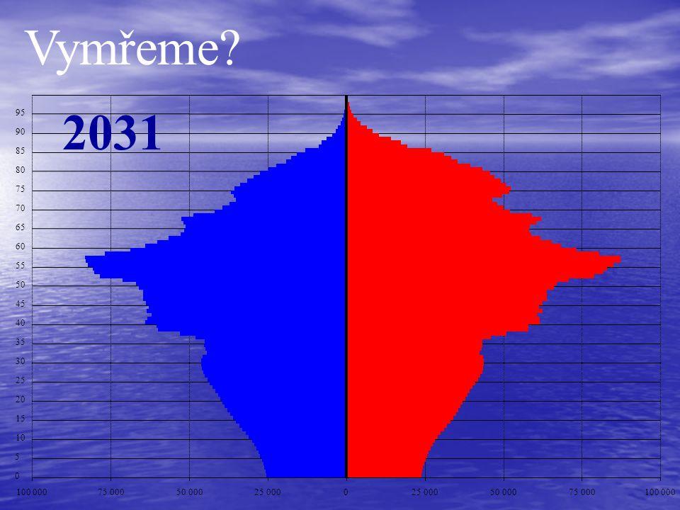 Vymřeme 2031. 95. 90. 85. 80. 75. 70. 65. 60. 55. 50. 45. 40. 35. 30. 25. 20. 15.