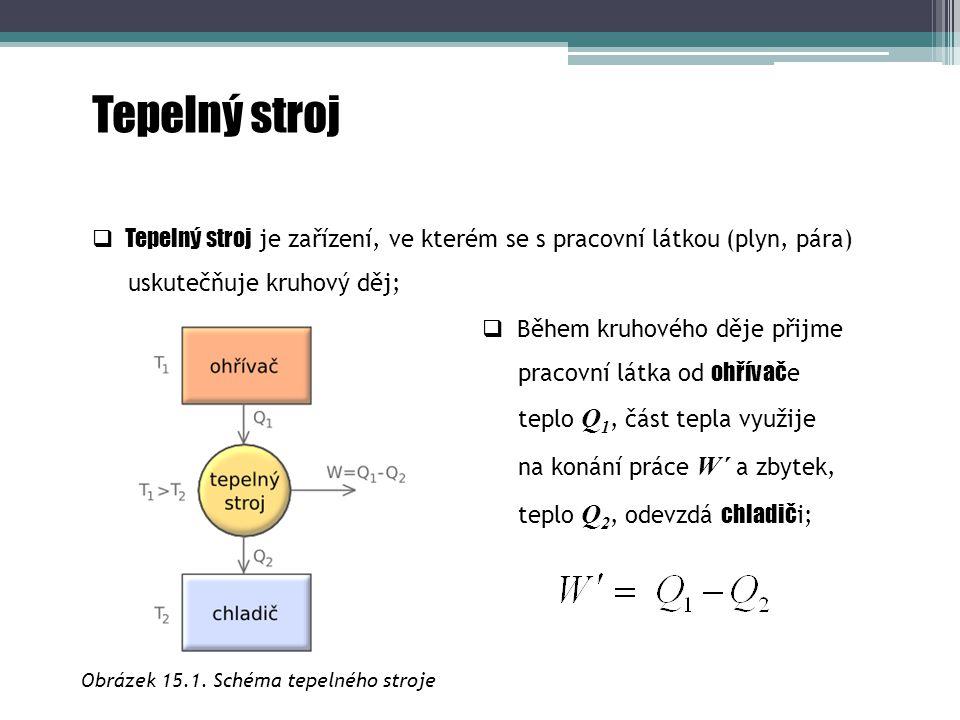 Obrázek 15.1. Schéma tepelného stroje