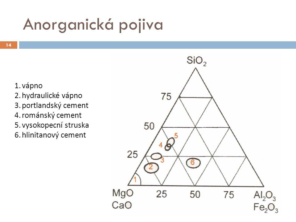 Anorganická pojiva vápno hydraulické vápno portlandský cement