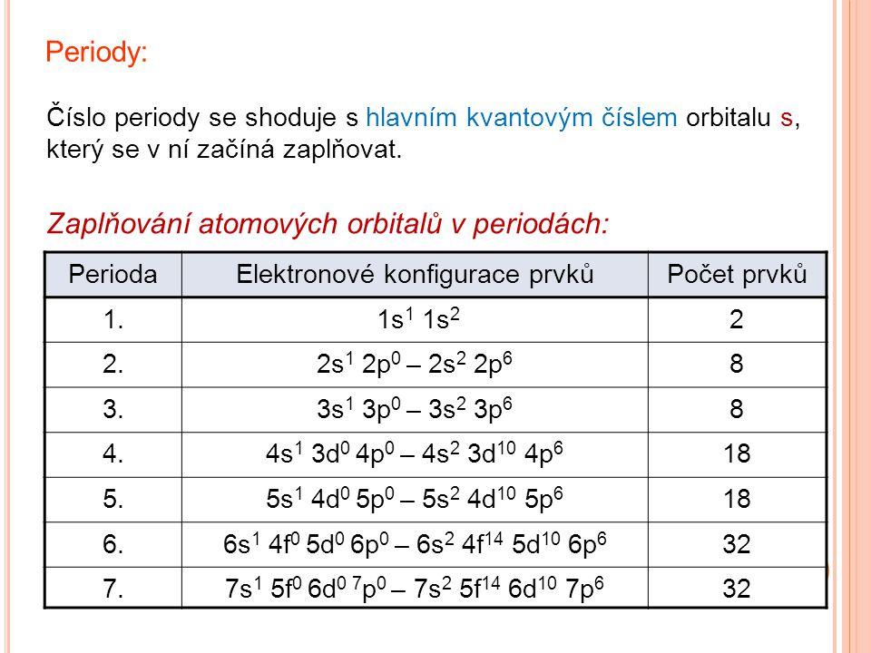 Zaplňování atomových orbitalů v periodách: