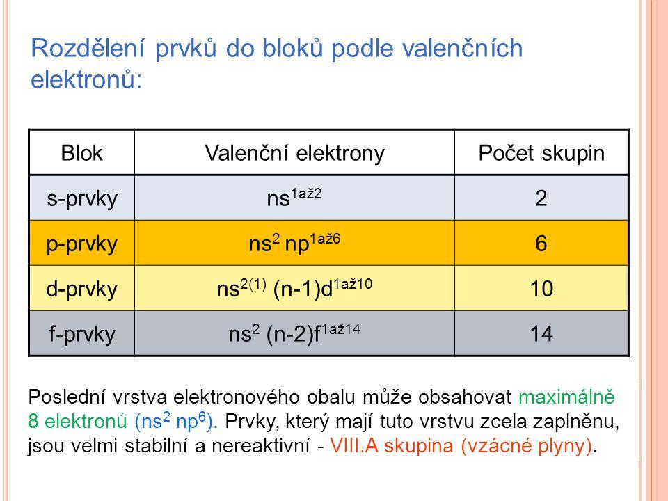 Rozdělení prvků do bloků podle valenčních elektronů: