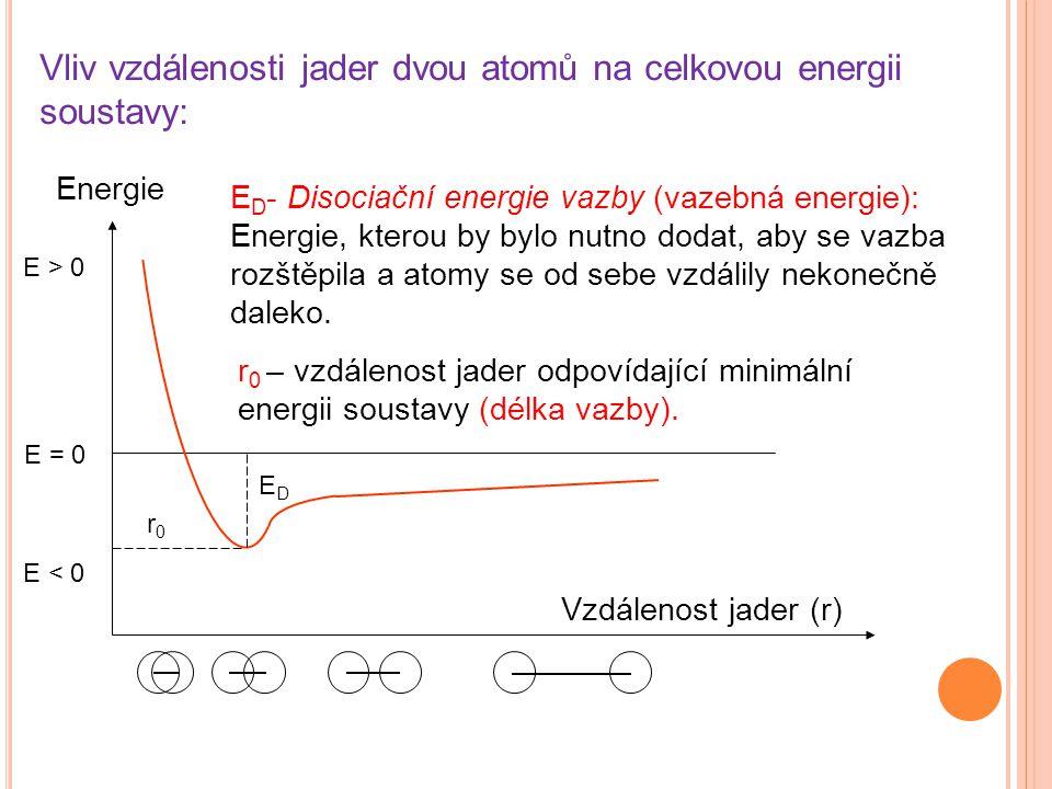 Vliv vzdálenosti jader dvou atomů na celkovou energii soustavy: