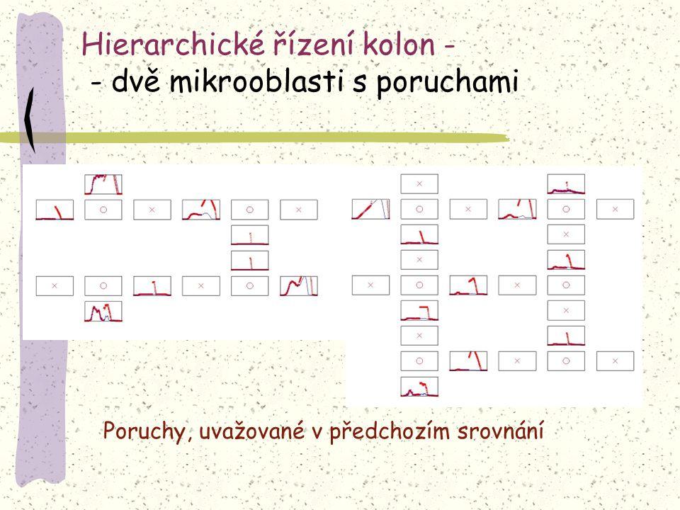 Hierarchické řízení kolon - - dvě mikrooblasti s poruchami