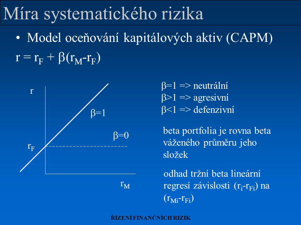 Míra systematického rizika