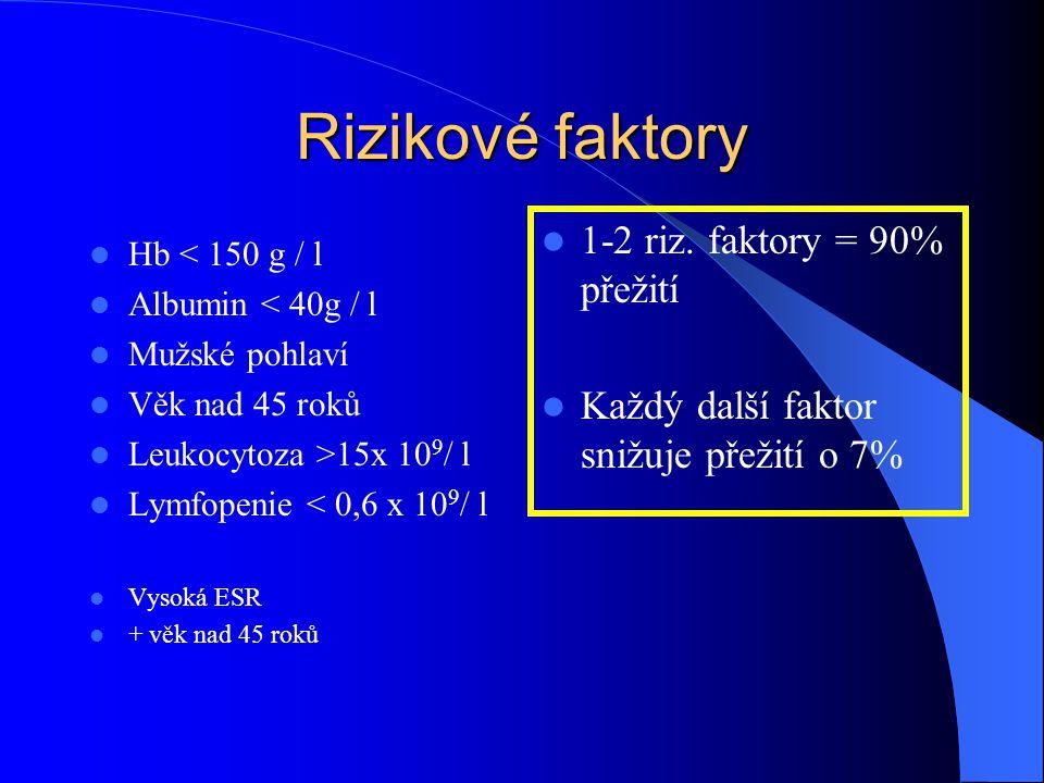 Rizikové faktory 1-2 riz. faktory = 90% přežití