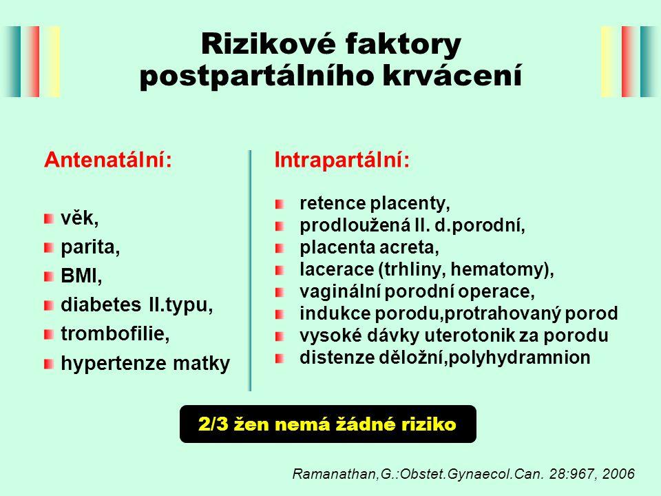 Rizikové faktory postpartálního krvácení