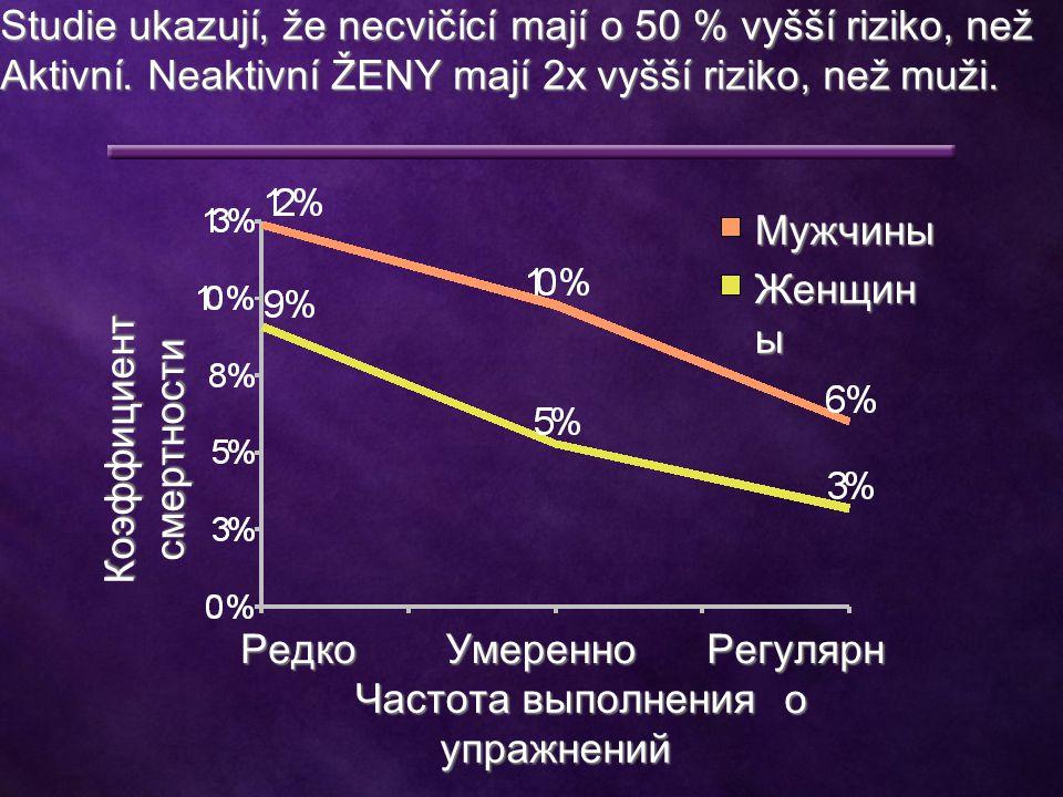 Studie ukazují, že necvičící mají o 50 % vyšší riziko, než