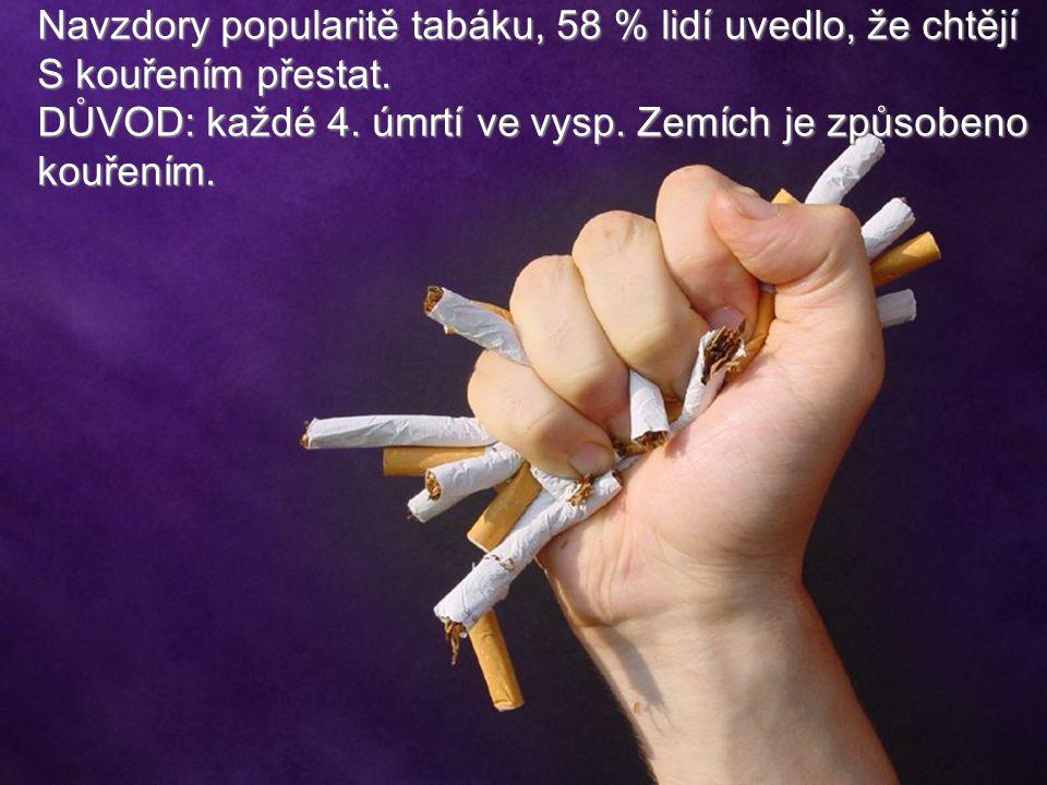 Navzdory popularitě tabáku, 58 % lidí uvedlo, že chtějí