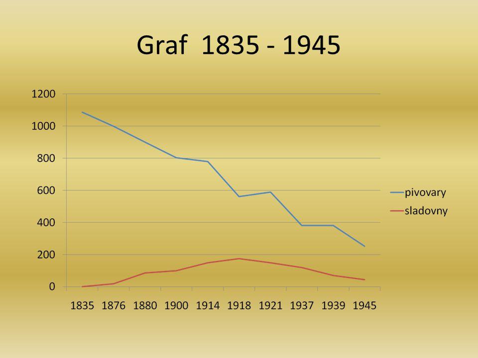Graf 1835 - 1945