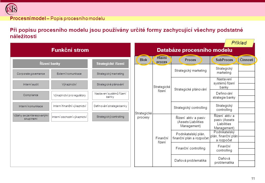 Databáze procesního modelu
