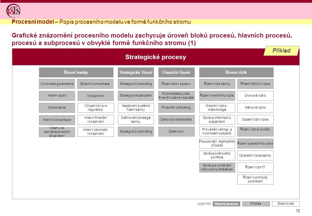 Procesní model – Popis procesního modelu ve formě funkčního stromu