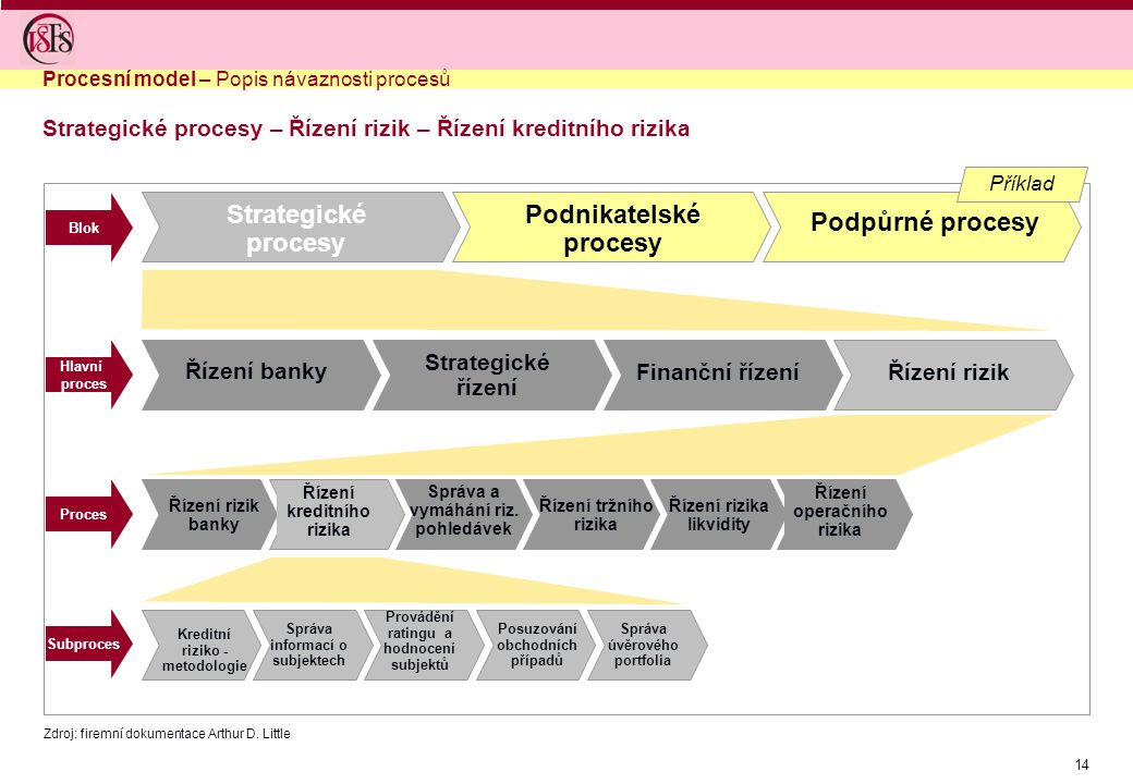 Strategické procesy – Řízení rizik – Řízení kreditního rizika