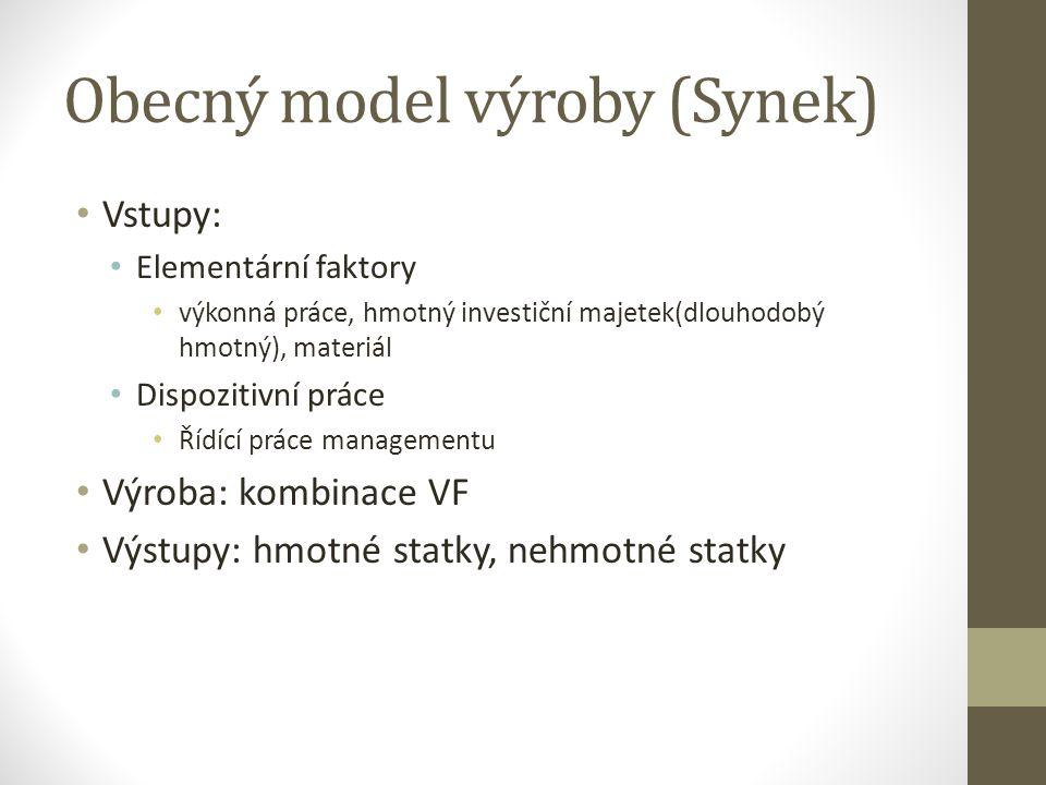 Obecný model výroby (Synek)