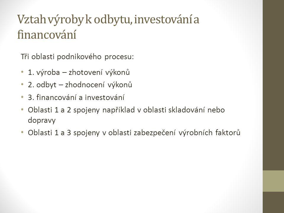 Vztah výroby k odbytu, investování a financování