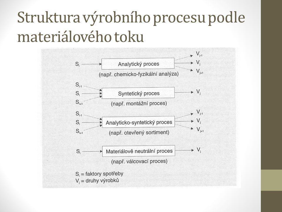 Struktura výrobního procesu podle materiálového toku