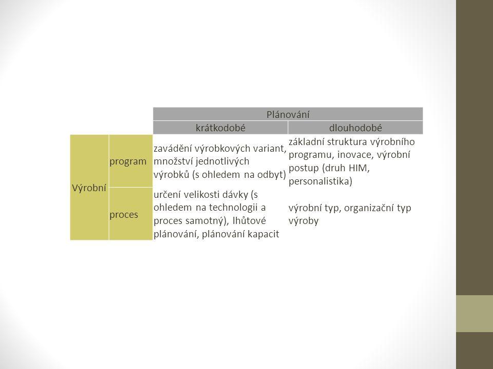 Plánování krátkodobé. dlouhodobé. Výrobní. program. zavádění výrobkových variant, množství jednotlivých výrobků (s ohledem na odbyt)