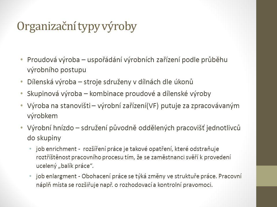 Organizační typy výroby