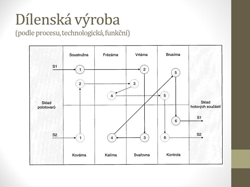 Dílenská výroba (podle procesu, technologická, funkční)
