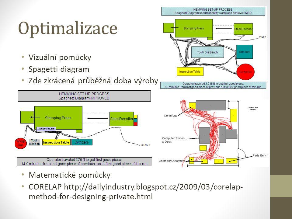 Optimalizace Vizuální pomůcky Spagetti diagram