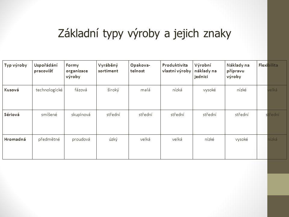 Základní typy výroby a jejich znaky