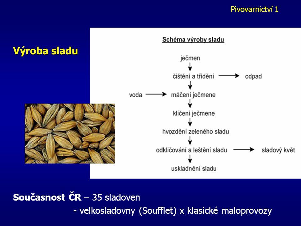 Výroba sladu Současnost ČR – 35 sladoven