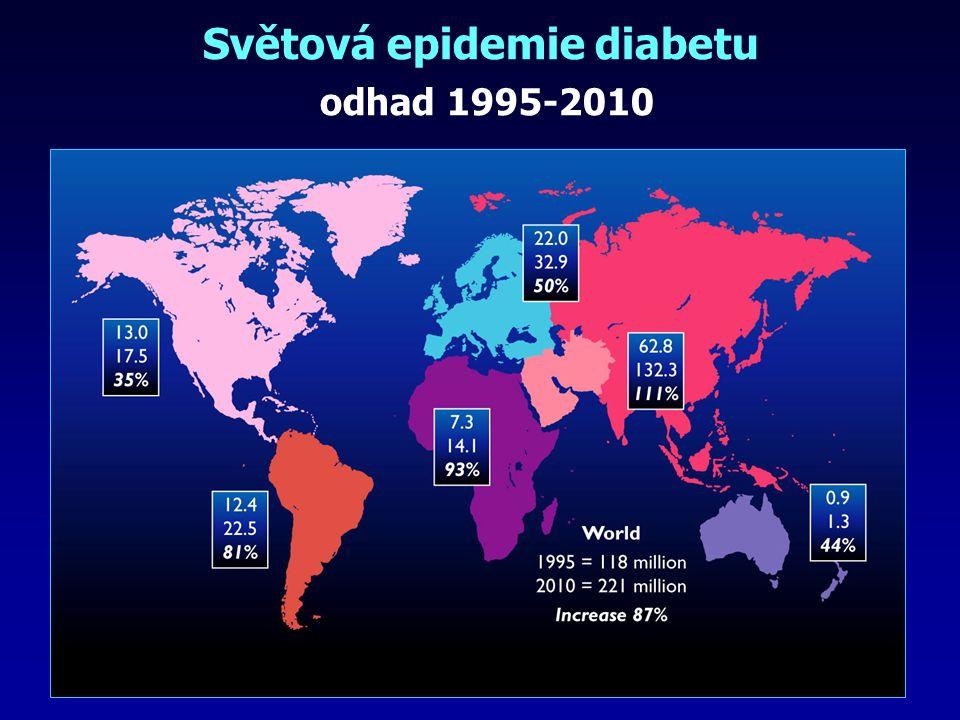 Světová epidemie diabetu odhad 1995-2010