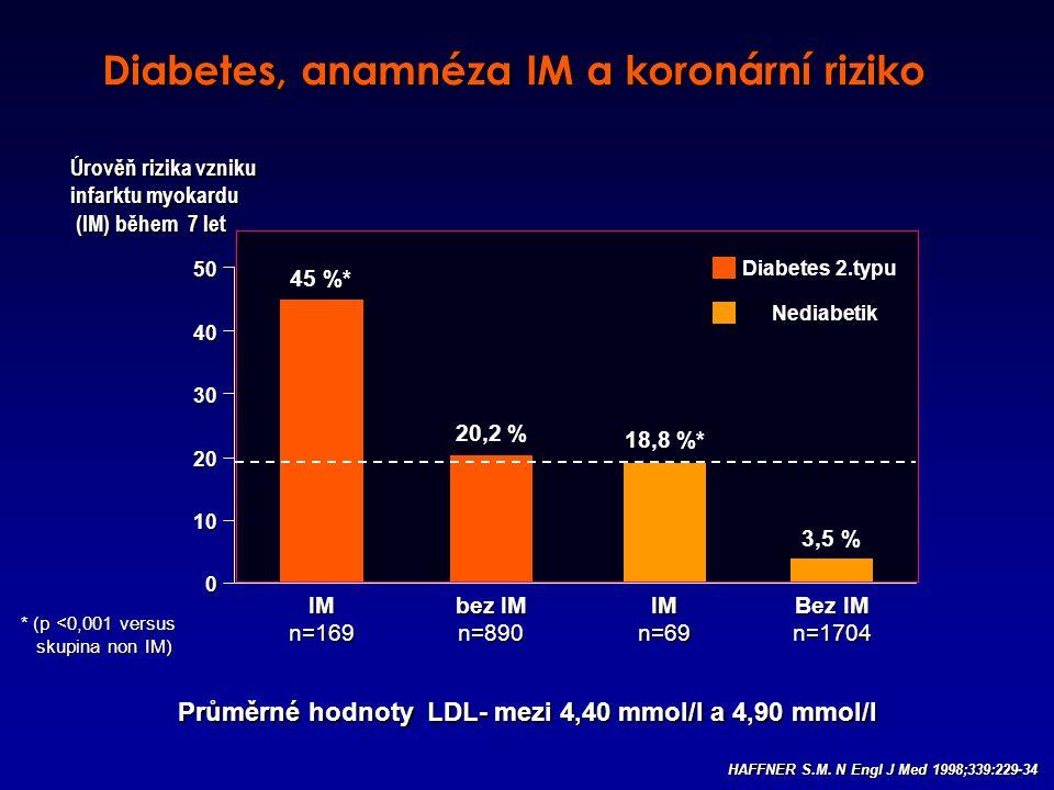 Průměrné hodnoty LDL- mezi 4,40 mmol/l a 4,90 mmol/l