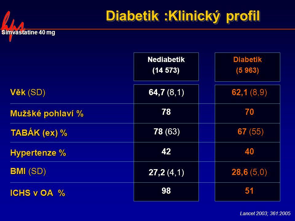 Diabetik :Klinický profil