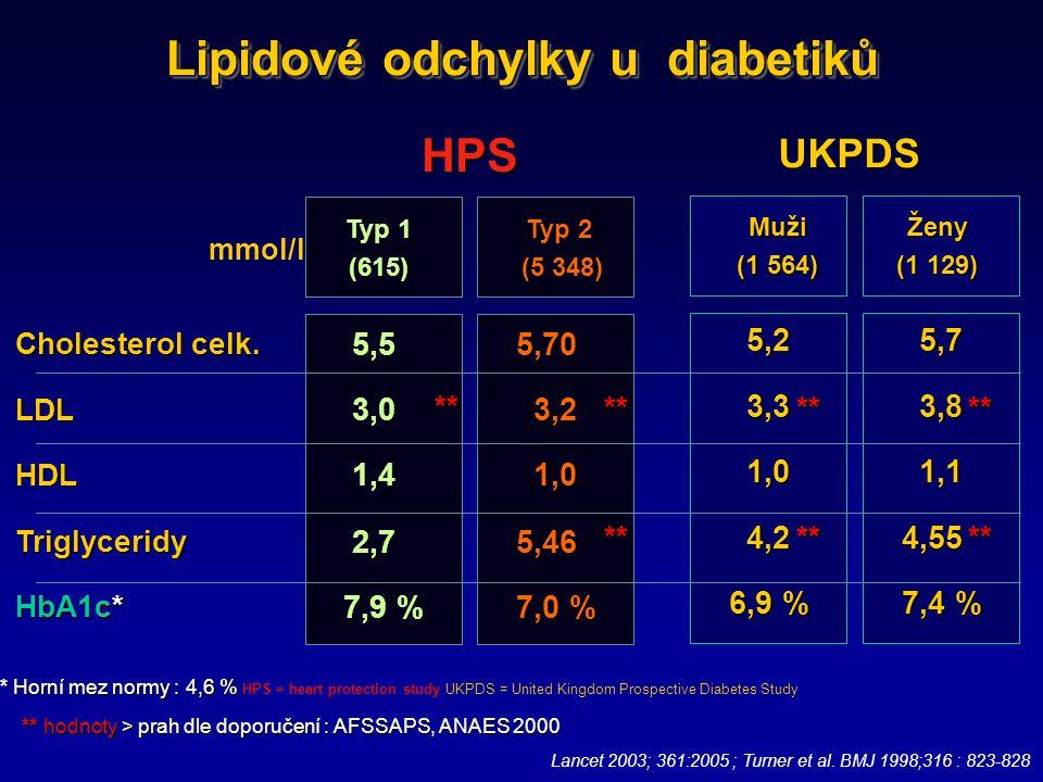 Lipidové odchylky u diabetiků