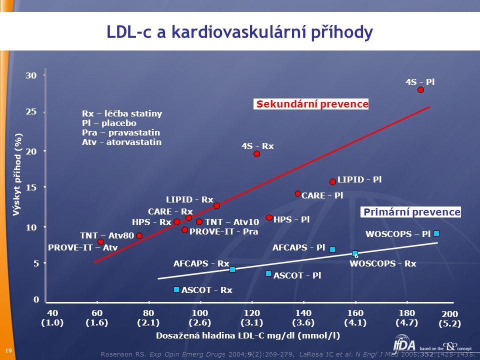 LDL-c a kardiovaskulární příhody