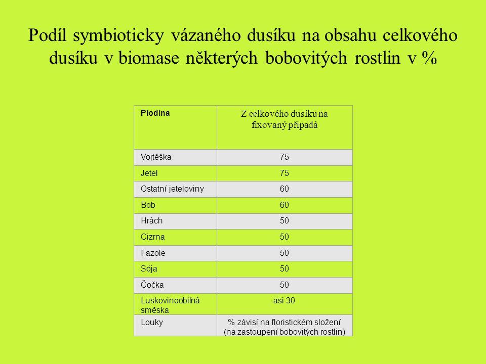 Podíl symbioticky vázaného dusíku na obsahu celkového dusíku v biomase některých bobovitých rostlin v %