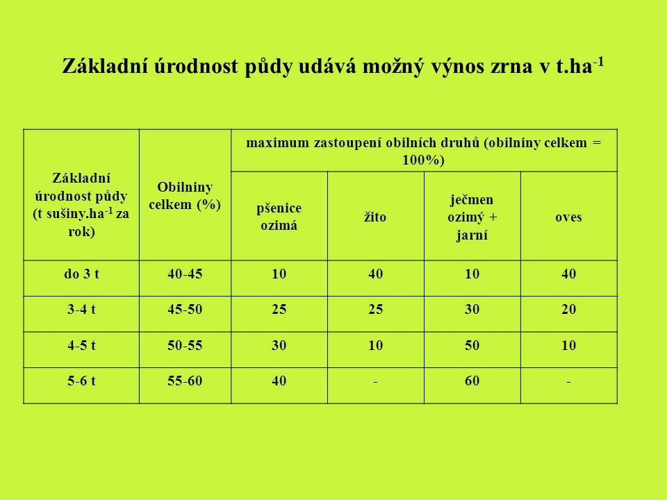Základní úrodnost půdy udává možný výnos zrna v t.ha-1