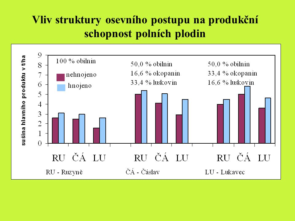 Vliv struktury osevního postupu na produkční schopnost polních plodin