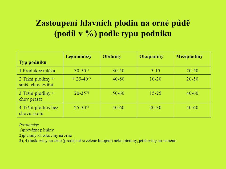 Zastoupení hlavních plodin na orné půdě (podíl v %) podle typu podniku