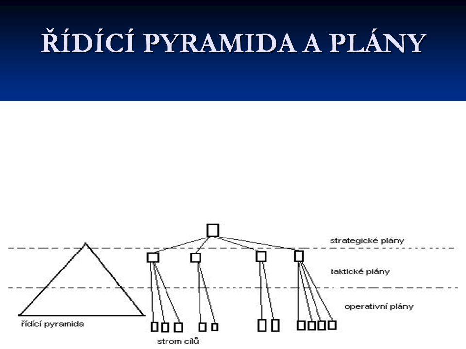 ŘÍDÍCÍ PYRAMIDA A PLÁNY