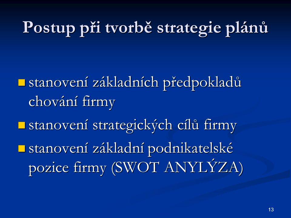 Postup při tvorbě strategie plánů