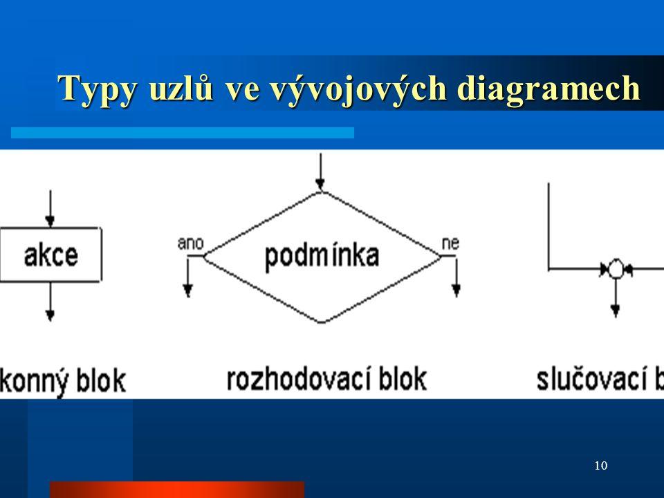 Typy uzlů ve vývojových diagramech