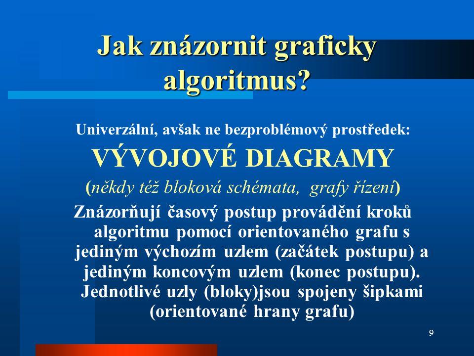 Jak znázornit graficky algoritmus