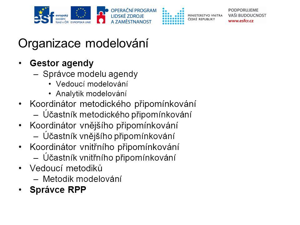 Organizace modelování