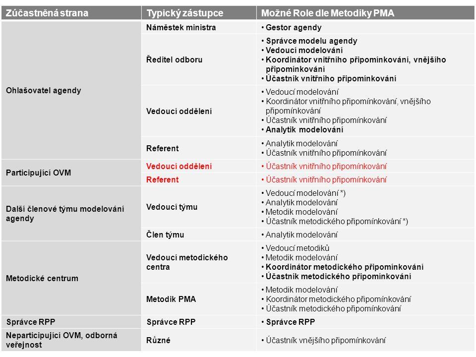 Možné Role dle Metodiky PMA