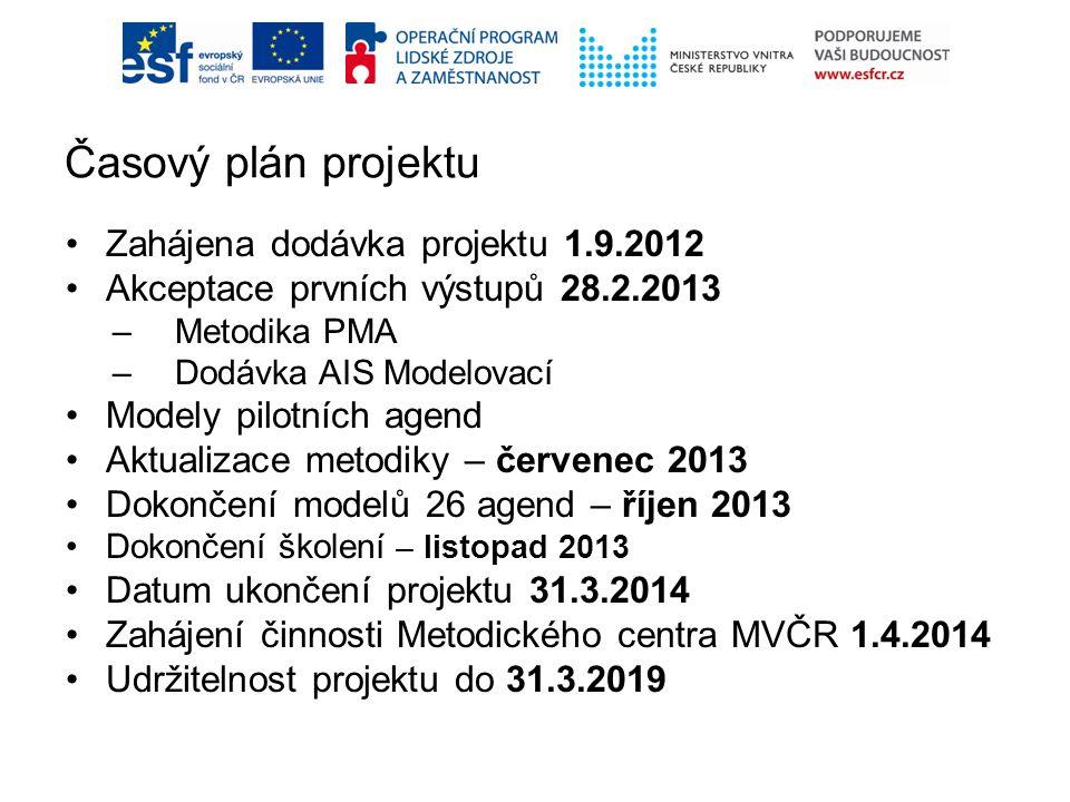 Časový plán projektu Zahájena dodávka projektu 1.9.2012