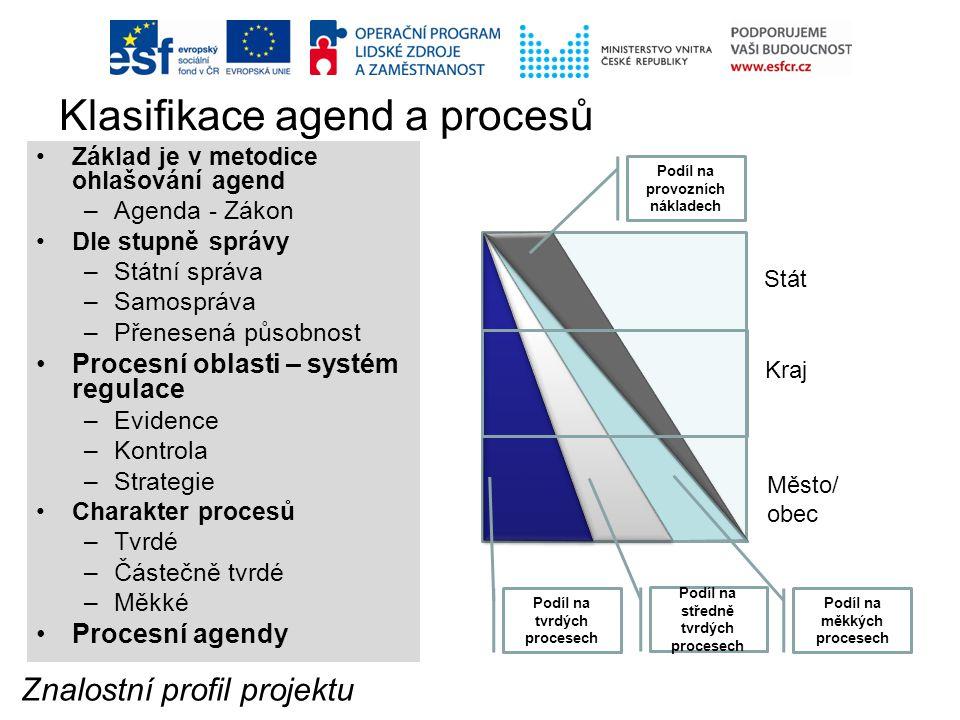 Klasifikace agend a procesů