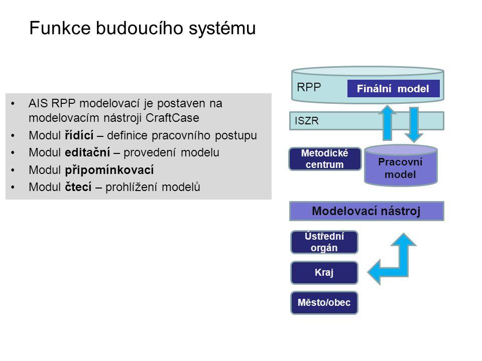 Funkce budoucího systému