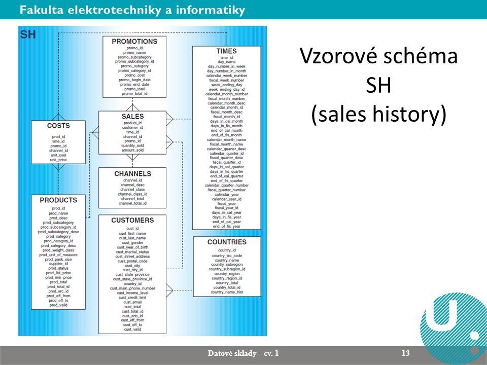 Vzorové schéma SH (sales history)