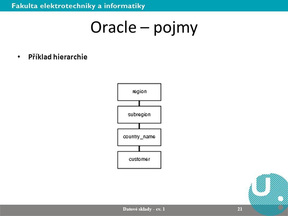 Oracle – pojmy Příklad hierarchie Datové sklady - cv. 1