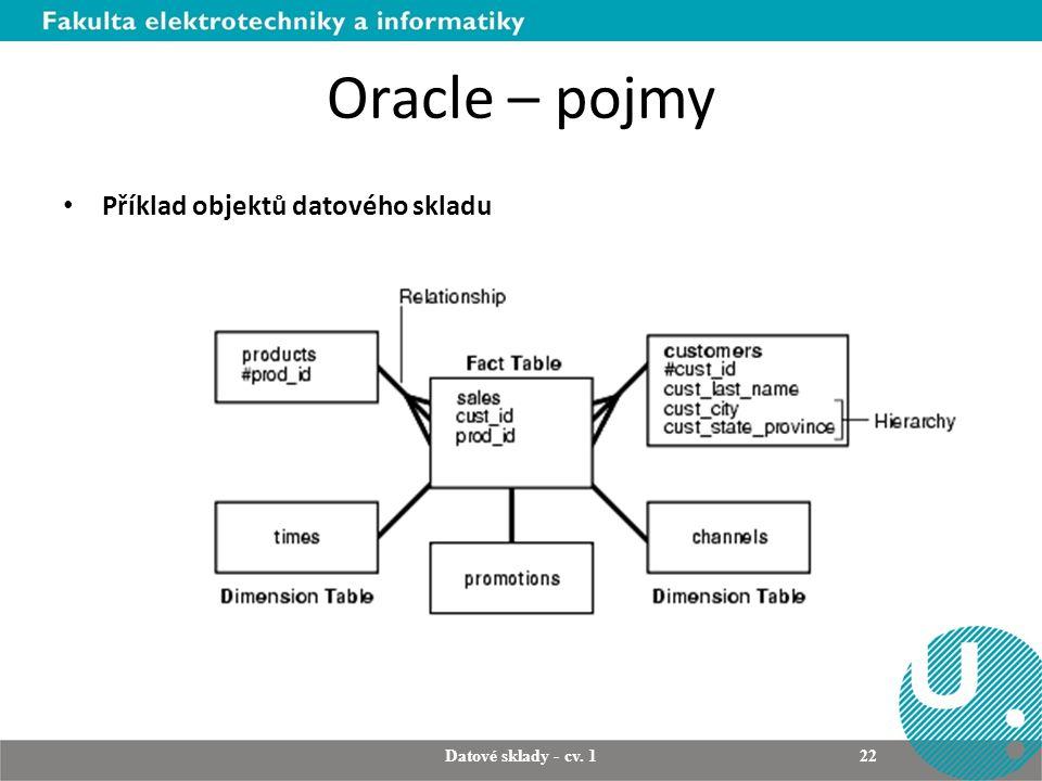 Oracle – pojmy Příklad objektů datového skladu Datové sklady - cv. 1