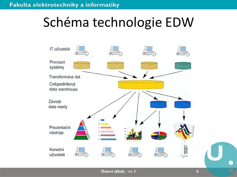 Schéma technologie EDW