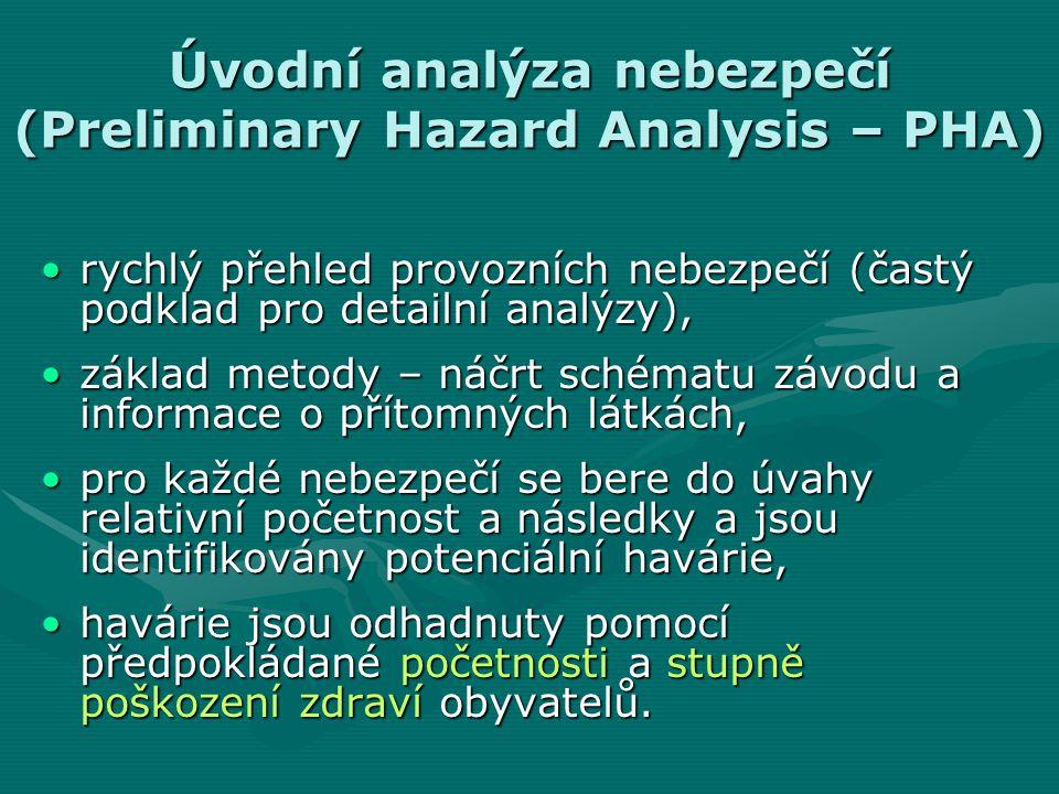 Úvodní analýza nebezpečí (Preliminary Hazard Analysis – PHA)