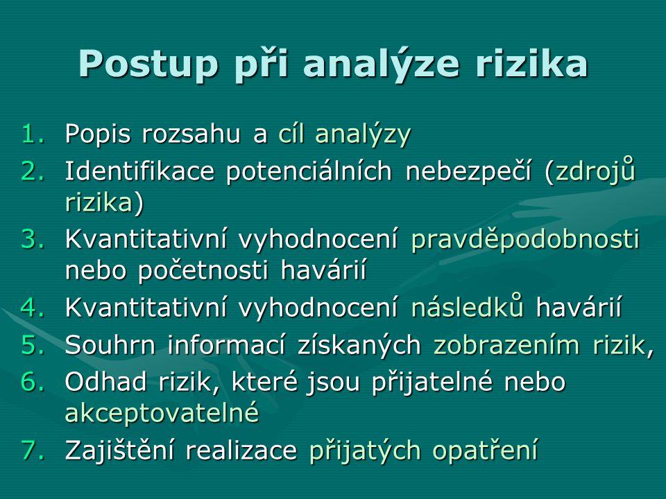 Postup při analýze rizika