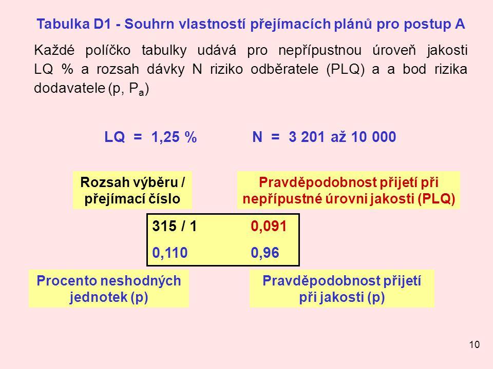 Tabulka D1 - Souhrn vlastností přejímacích plánů pro postup A